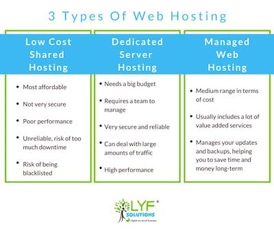 3 types of web hosting in Australia